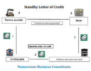 Standby Letter of Credit - excellent religion in business
