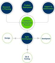 Custom Software Development Company in India | Software Development So